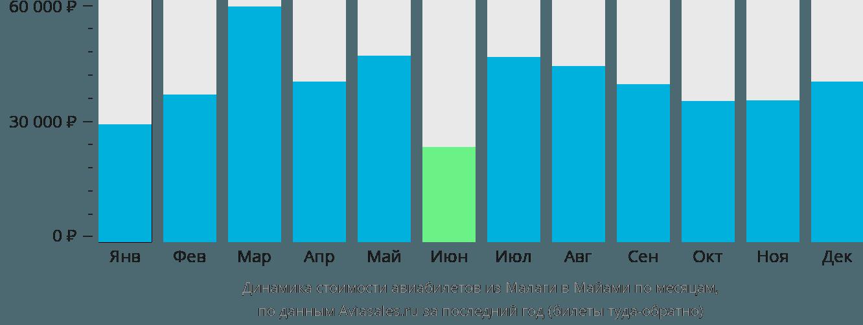 Динамика стоимости авиабилетов из Малаги в Майами по месяцам