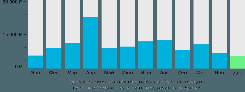 Динамика стоимости авиабилетов из Малаги в Милан по месяцам