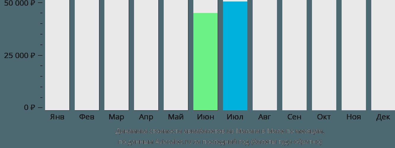 Динамика стоимости авиабилетов из Малаги в Мале по месяцам