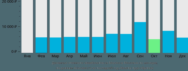 Динамика стоимости авиабилетов из Малаги в Мелилью по месяцам