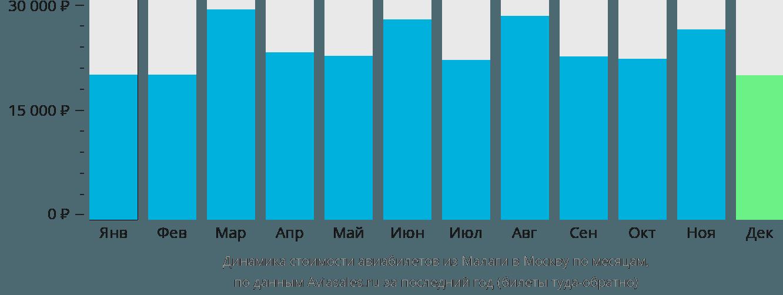Динамика стоимости авиабилетов из Малаги в Москву по месяцам