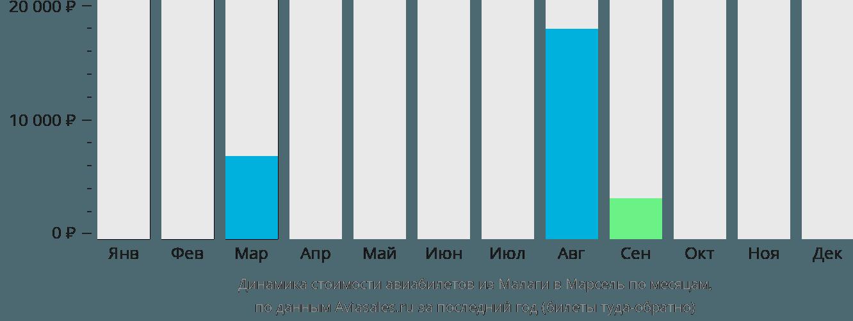 Динамика стоимости авиабилетов из Малаги в Марсель по месяцам