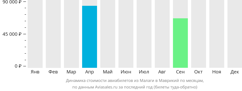 Динамика стоимости авиабилетов из Малаги в Маврикий по месяцам