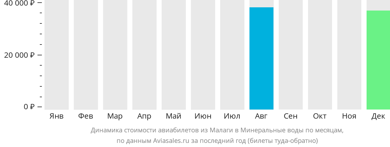 Динамика стоимости авиабилетов из Малаги в Минеральные воды по месяцам