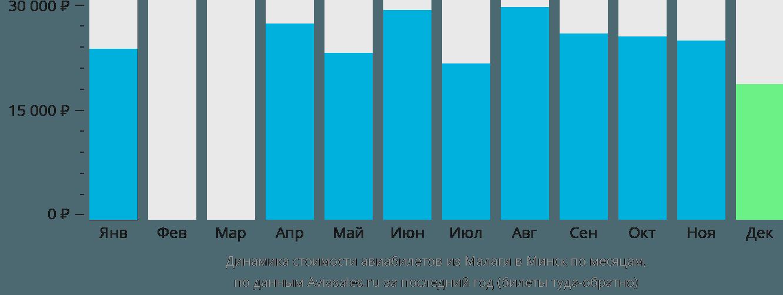 Динамика стоимости авиабилетов из Малаги в Минск по месяцам
