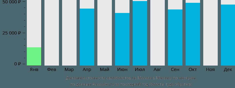 Динамика стоимости авиабилетов из Малаги в Мексику по месяцам