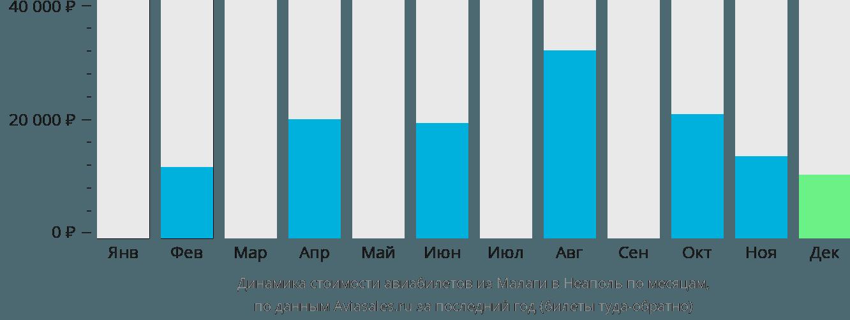Динамика стоимости авиабилетов из Малаги в Неаполь по месяцам