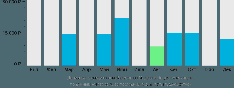 Динамика стоимости авиабилетов из Малаги в Ниццу по месяцам