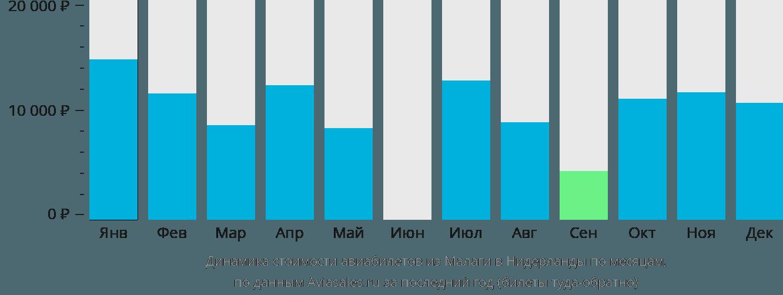 Динамика стоимости авиабилетов из Малаги в Нидерланды по месяцам