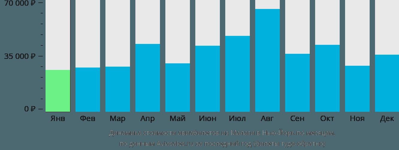 Динамика стоимости авиабилетов из Малаги в Нью-Йорк по месяцам