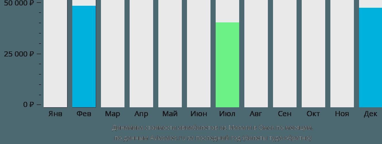 Динамика стоимости авиабилетов из Малаги в Омск по месяцам