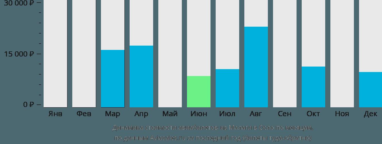 Динамика стоимости авиабилетов из Малаги в Осло по месяцам