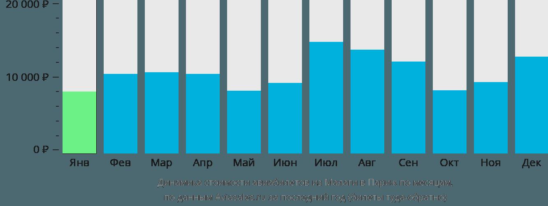 Динамика стоимости авиабилетов из Малаги в Париж по месяцам