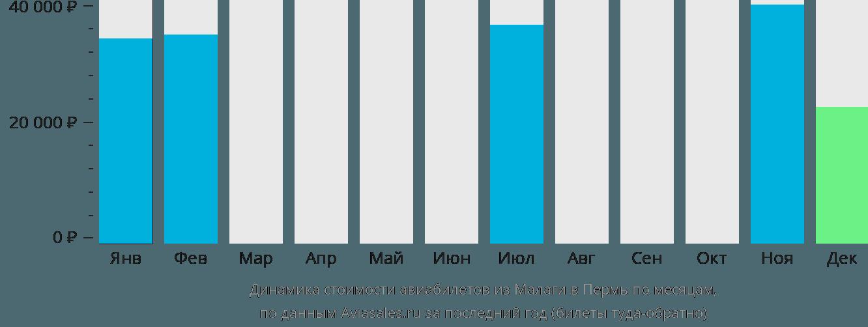 Динамика стоимости авиабилетов из Малаги в Пермь по месяцам