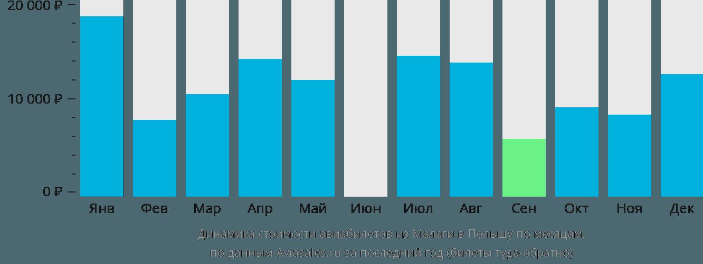 Динамика стоимости авиабилетов из Малаги в Польшу по месяцам