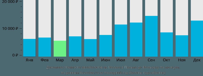 Динамика стоимости авиабилетов из Малаги в Пальма-де-Майорку по месяцам