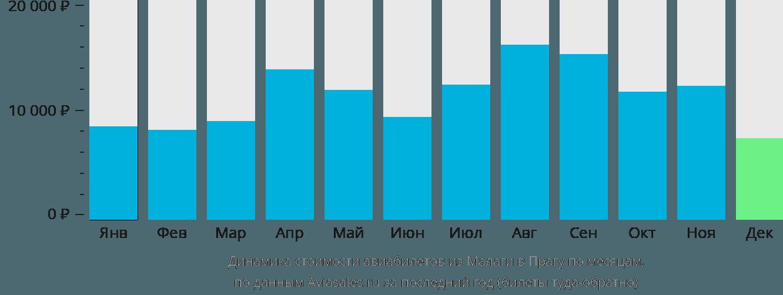 Динамика стоимости авиабилетов из Малаги в Прагу по месяцам