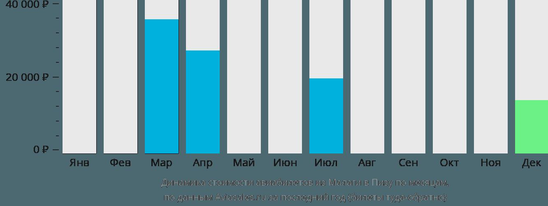 Динамика стоимости авиабилетов из Малаги в Пизу по месяцам