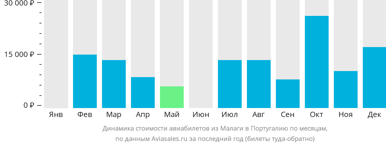 Динамика стоимости авиабилетов из Малаги в Португалию по месяцам