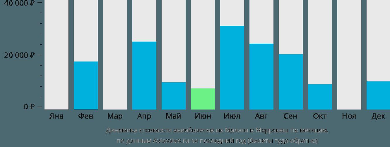 Динамика стоимости авиабилетов из Малаги в Марракеш по месяцам