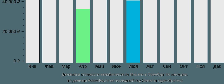 Динамика стоимости авиабилетов из Малаги в Оренбург по месяцам