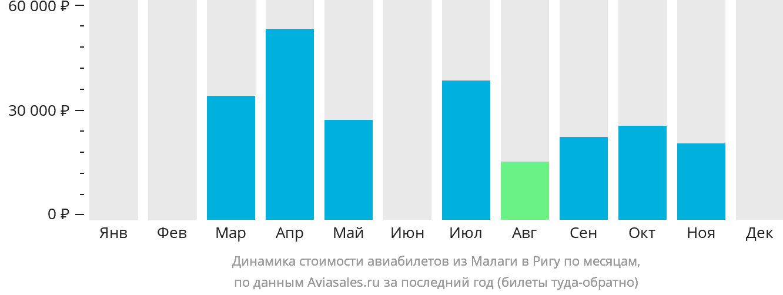 Динамика стоимости авиабилетов из Малаги в Ригу по месяцам