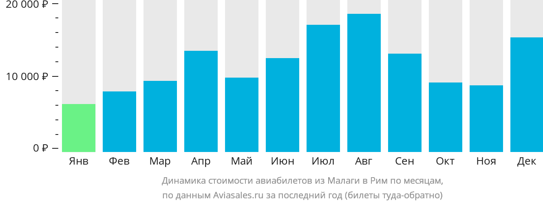 Динамика стоимости авиабилетов из Малаги в Рим по месяцам