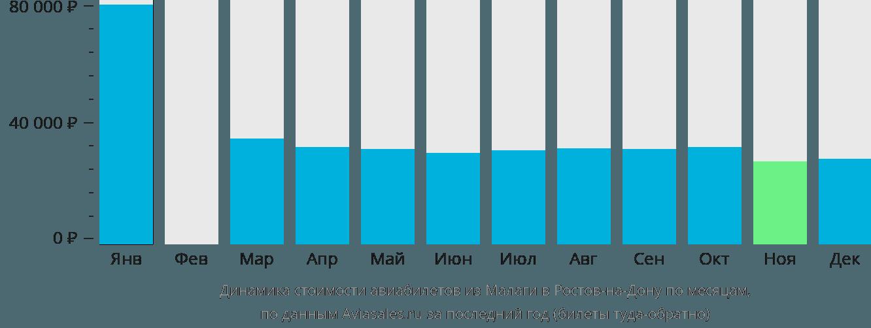 Динамика стоимости авиабилетов из Малаги в Ростов-на-Дону по месяцам