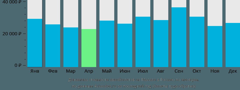 Динамика стоимости авиабилетов из Малаги в Россию по месяцам
