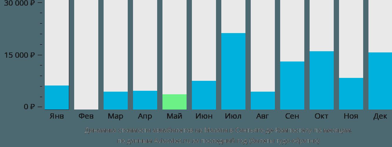 Динамика стоимости авиабилетов из Малаги в Сантьяго-де-Компостелу по месяцам