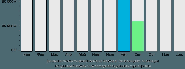 Динамика стоимости авиабилетов из Малаги в Сан-Франциско по месяцам