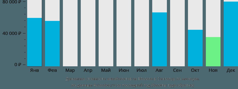 Динамика стоимости авиабилетов из Малаги в Сингапур по месяцам
