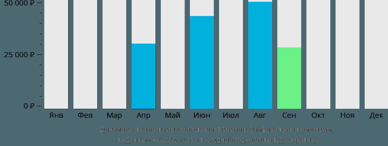 Динамика стоимости авиабилетов из Малаги в Симферополь по месяцам