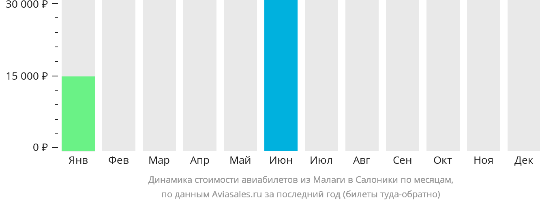 Динамика стоимости авиабилетов из Малаги в Салоники по месяцам