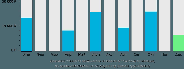 Динамика стоимости авиабилетов из Малаги в Стокгольм по месяцам