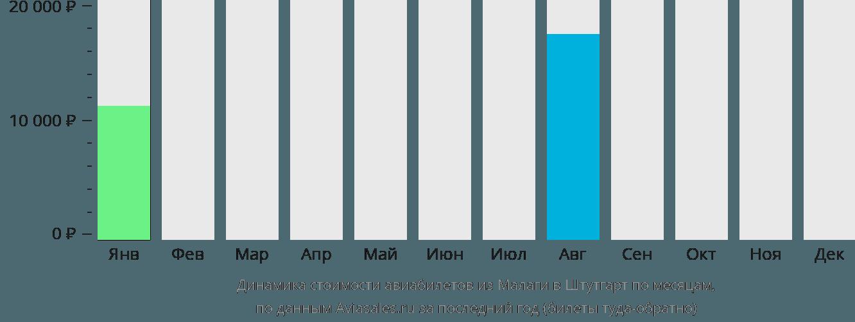 Динамика стоимости авиабилетов из Малаги в Штутгарт по месяцам