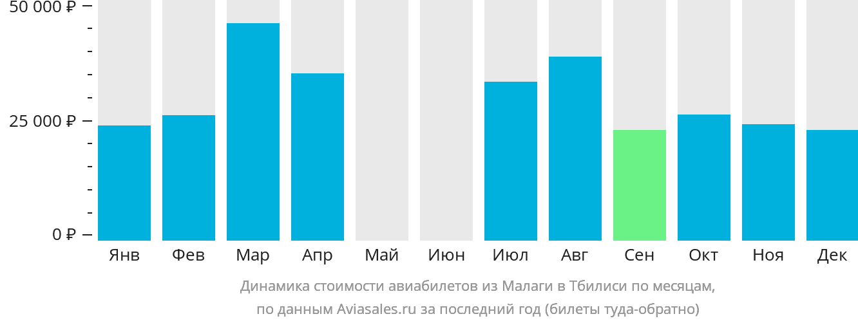 Динамика стоимости авиабилетов из Малаги в Тбилиси по месяцам