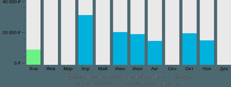 Динамика стоимости авиабилетов из Малаги в Таллин по месяцам
