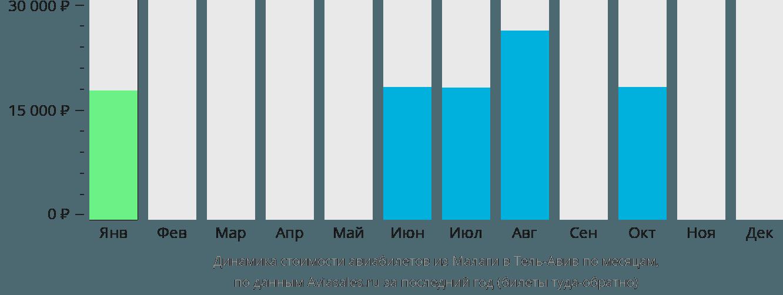 Динамика стоимости авиабилетов из Малаги в Тель-Авив по месяцам