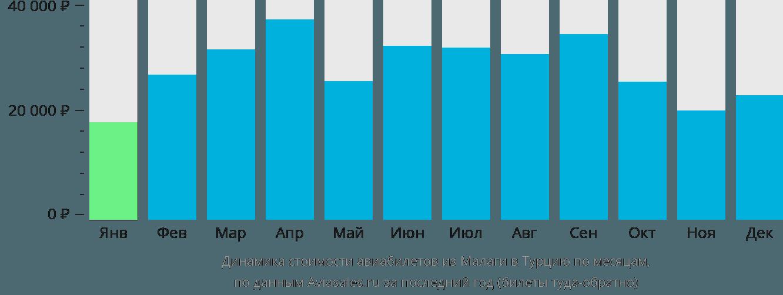 Динамика стоимости авиабилетов из Малаги в Турцию по месяцам