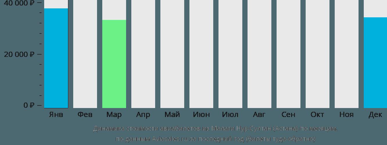 Динамика стоимости авиабилетов из Малаги в Астану по месяцам
