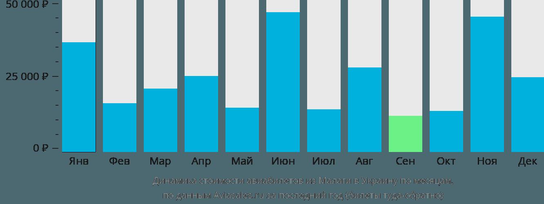 Динамика стоимости авиабилетов из Малаги в Украину по месяцам