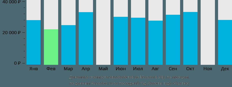 Динамика стоимости авиабилетов из Малаги в Уфу по месяцам