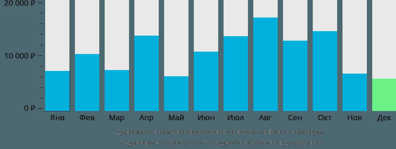 Динамика стоимости авиабилетов из Малаги в Вену по месяцам