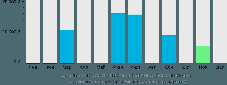 Динамика стоимости авиабилетов из Малаги в Валенсию по месяцам