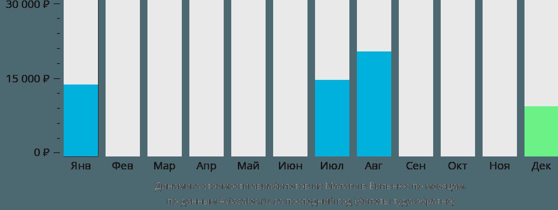 Динамика стоимости авиабилетов из Малаги в Вильнюс по месяцам