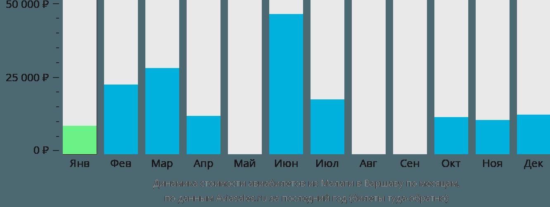 Динамика стоимости авиабилетов из Малаги в Варшаву по месяцам