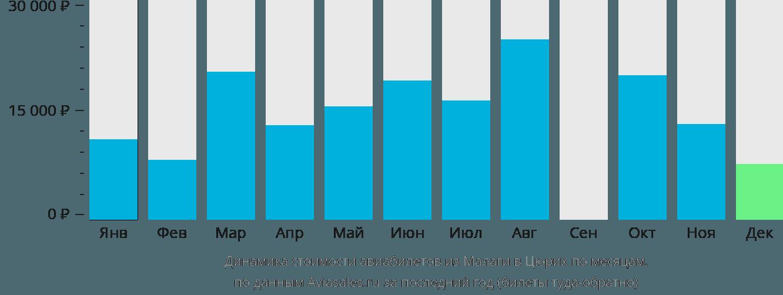 Динамика стоимости авиабилетов из Малаги в Цюрих по месяцам
