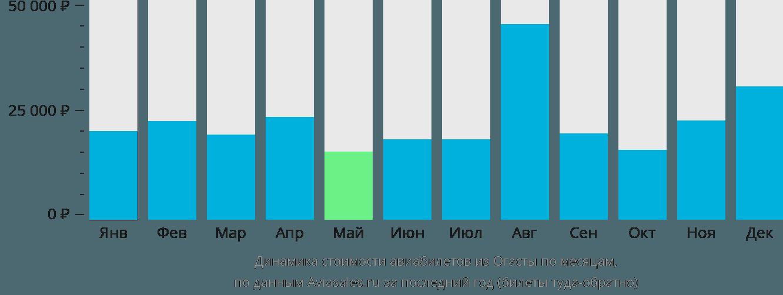 Динамика стоимости авиабилетов из Огасты по месяцам