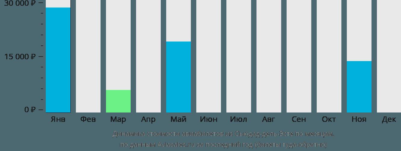 Динамика стоимости авиабилетов из Сьюдад-дель-Эсте по месяцам